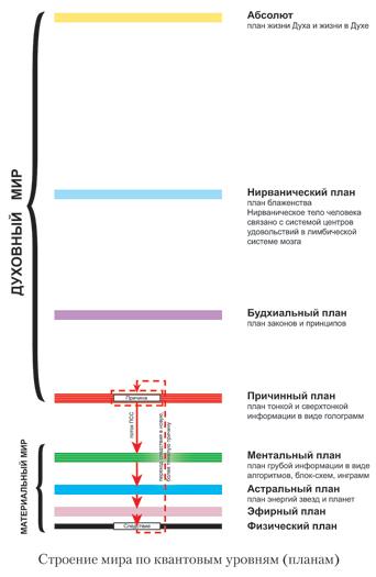 http://www.aizorel.ru/Images/quantum-levels2.jpg